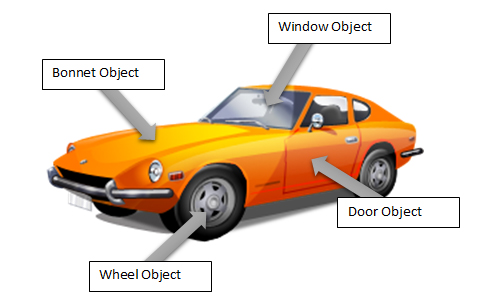 The Car Object